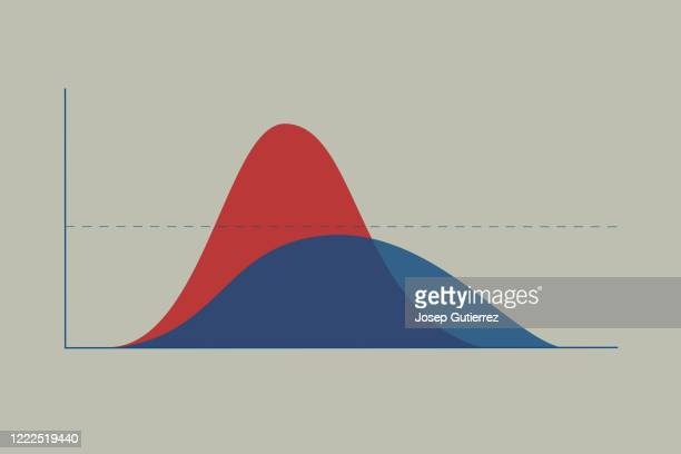 covid-19 pandemic curve comparison. upward trajectory vs flattened curve. the horizontal line is the healthcare system capacity limit - covid icons stock pictures, royalty-free photos & images