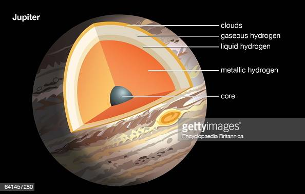 Cross Section Of Jupiter Showing The Outer Atmosphere To