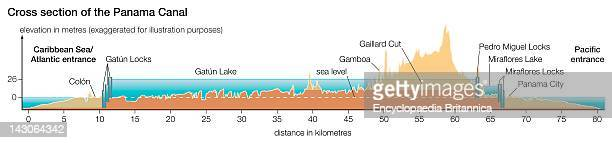 Cross Section Of The Panama Canal Showing Elevation In Meters