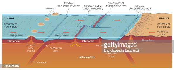 Crustal Generation And Destruction According To Plate Tectonics