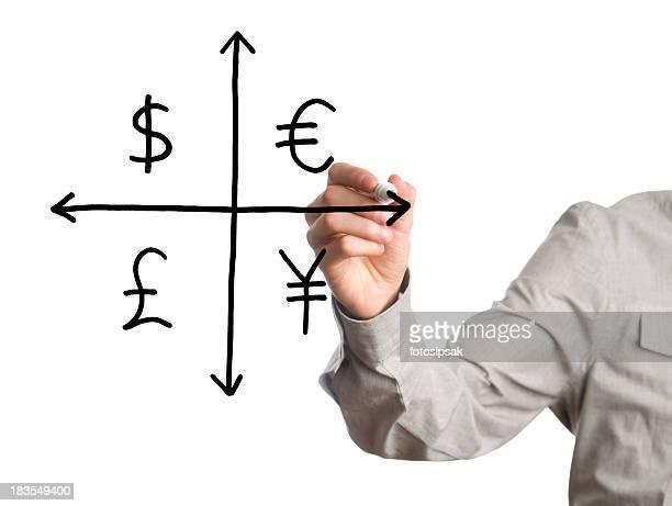 通貨のチャート