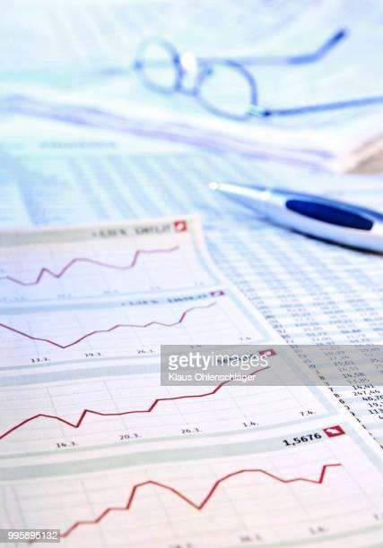 Development in the stock market
