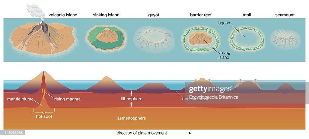 Diagram Depicting The Process Of Atoll Formation  Atolls