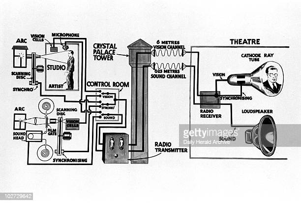 Diagram illustrating television transmission c 1930s Diagram illustrating how John Logie Baird was able to transmit highdefinition television by...