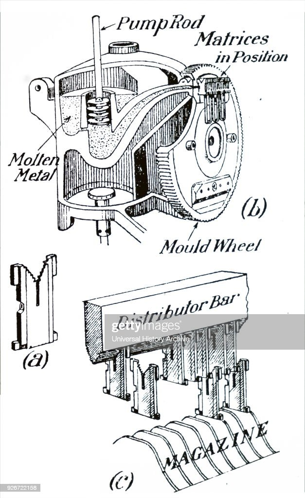 Diagram of a Linotype Machine, a