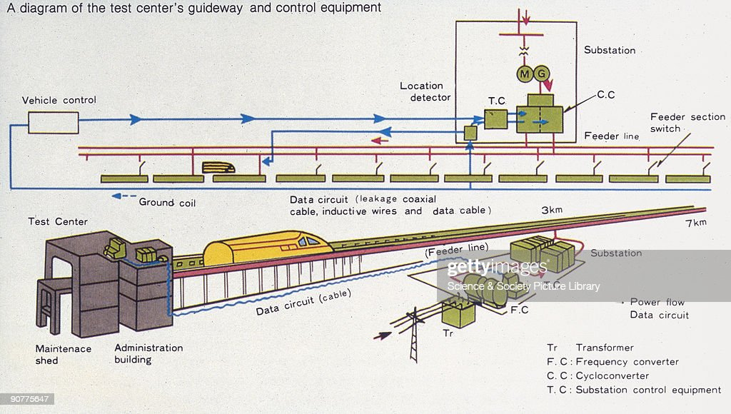 Diagram of a Maglev test centre's guideway and control equipment