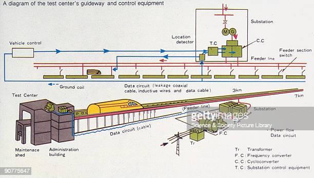 Diagram of a Maglev test centre's guideway and control equipment Japanese National Railways Maglevs work by magnetic levitation Instead of travelling...