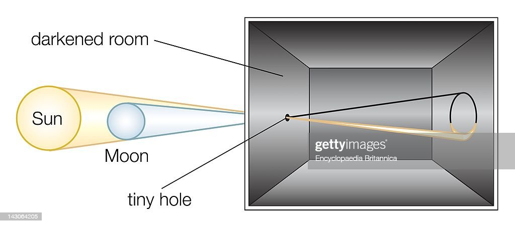 diagram of a simple camera obscura the ancestor of the photographic rh gettyimages com simple spy camera circuit diagram