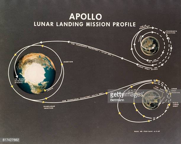 Diagram of Lunar Landing Mission and time table of events for the scheduled July 16th blastoff of Apollo 11