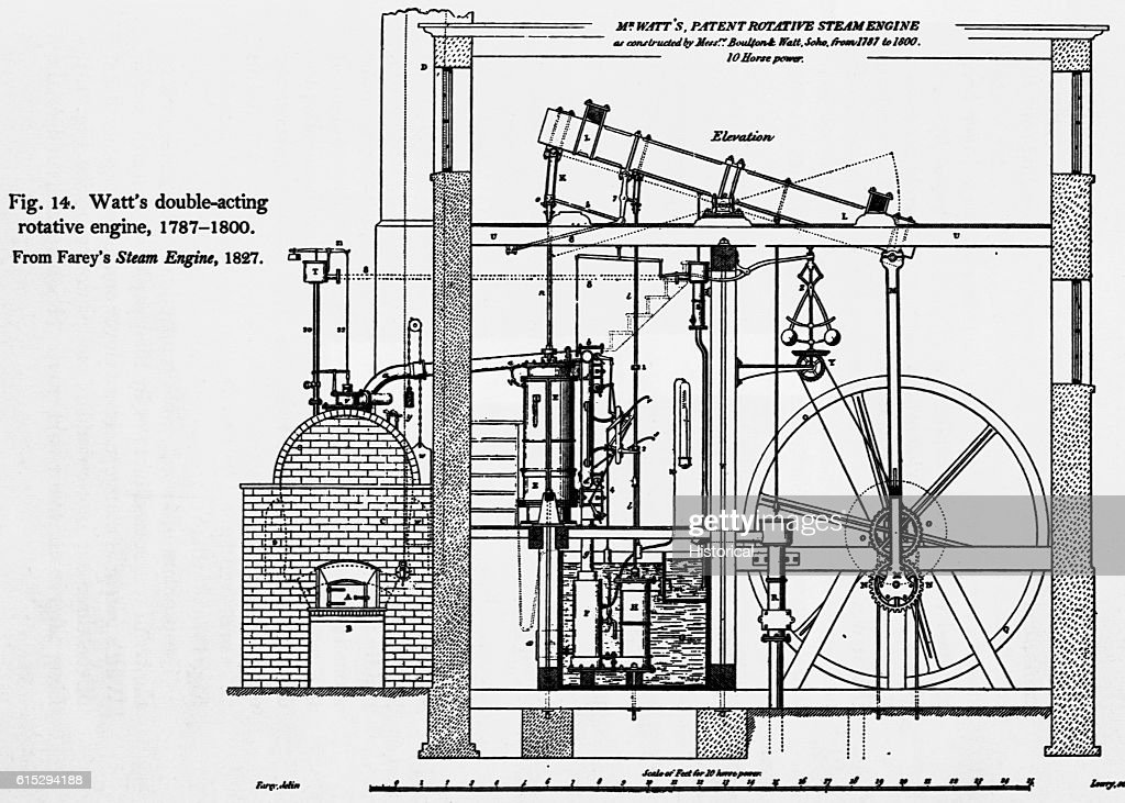 Diagram of rotative steam engine as constructed by Mr  Watts