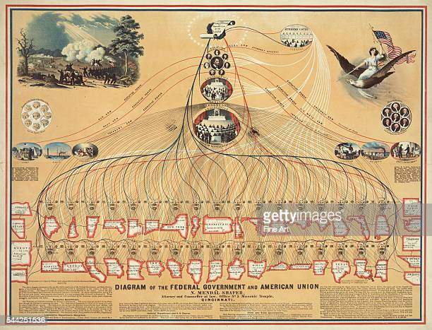 Diagram of the Federal Government by N Mendal Shafer lithographed by Ehrgott Forbriger Co Cincinnati OH 1862 Shows the 42 states and Indian Territory...