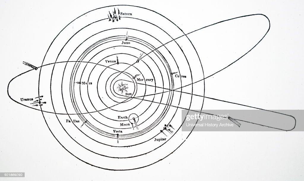 The solar system pictures getty images diagram of the solar system showing the orbits of four asteroids by thomas burnet ccuart Choice Image