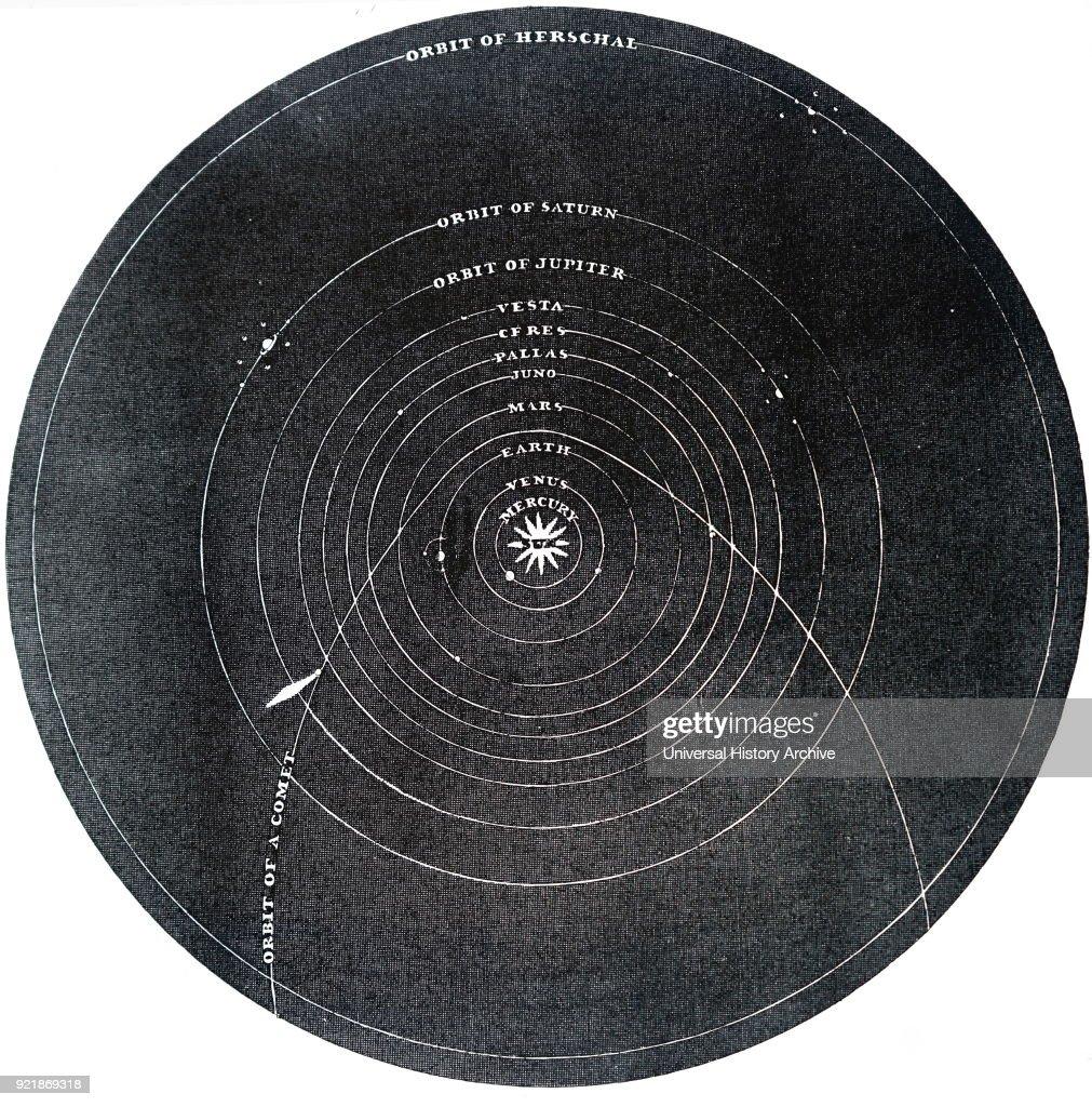 The solar system. : News Photo