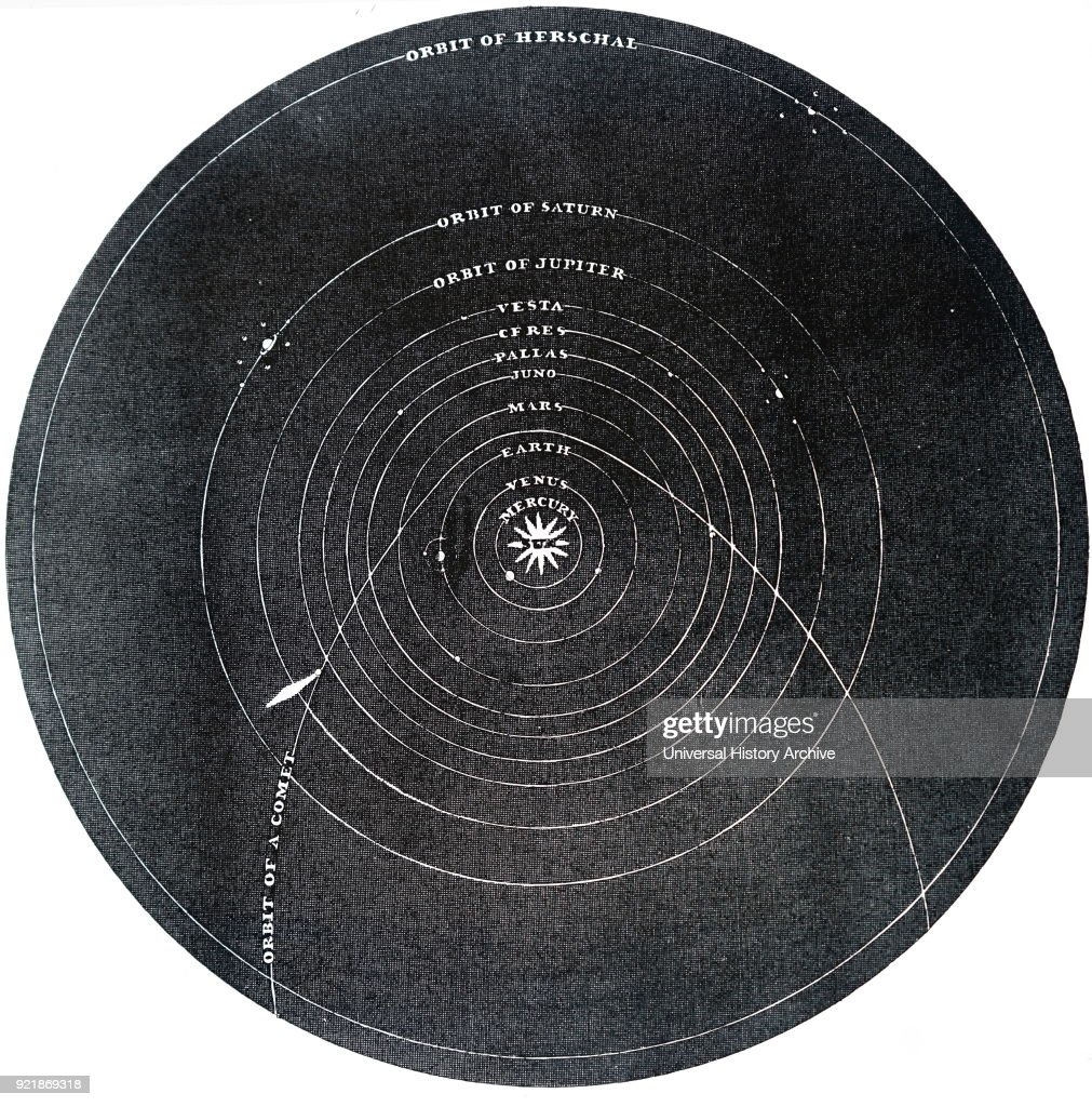 Diagram of the solar system, showing the orbits of four asteroids by Thomas Burnet. Thomas Burnet (1635-1715) an English theologian and writer on cosmogony. Dated 19th century.