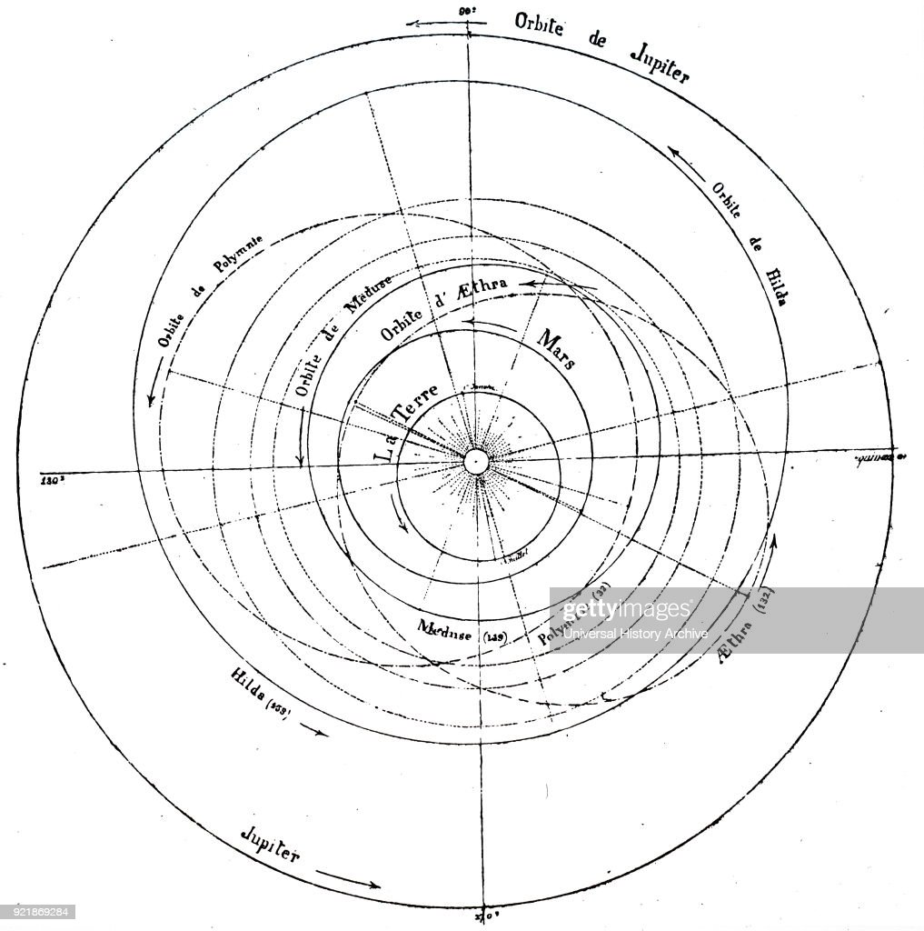 Diagram of the solar system, showing the orbits of some of the minor planets. Dated 19th century.