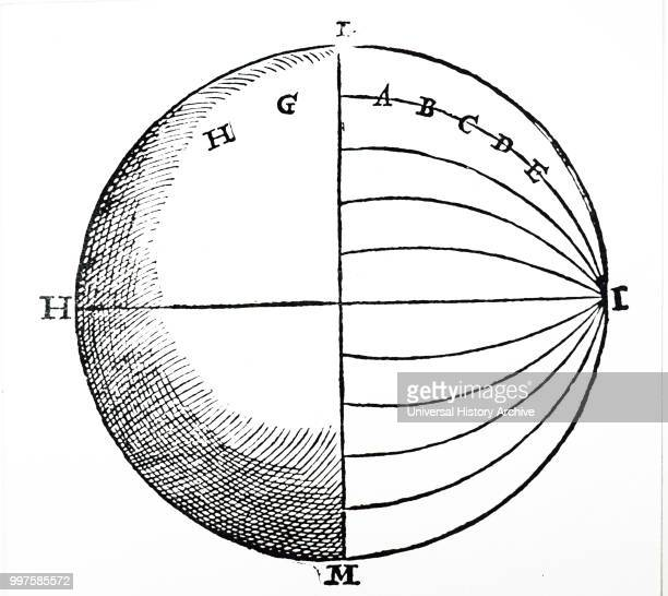 Diagram showing The magnetic force of the Earth operating along an infinity of curves starting from every point of the equator that divides the...