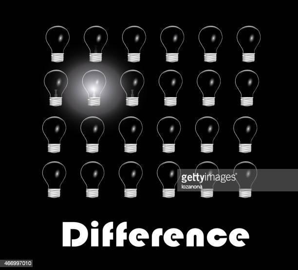 Différence mot concept
