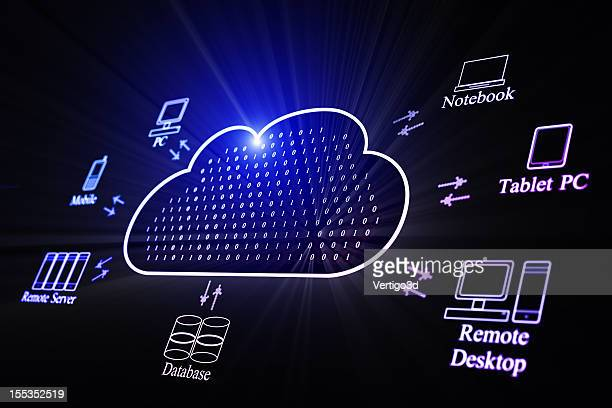 Digital image of cloud service and its uses
