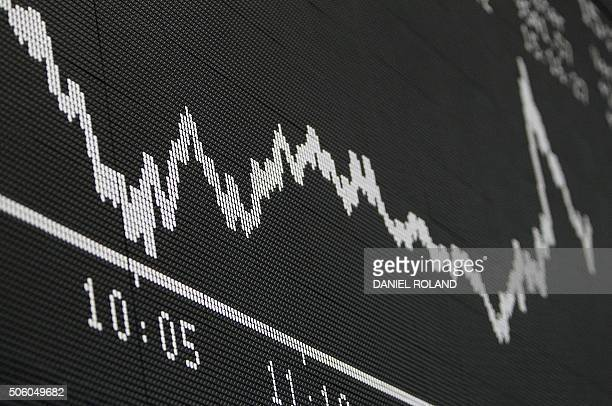 A display showing the German Stock Market Index DAX is pictured at the stock exchange in Frankfurt/Main on January 21 2016 / AFP / DANIEL ROLAND