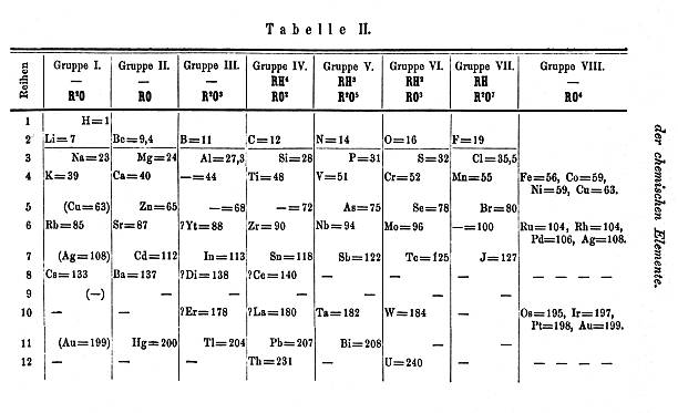 Mendeleevs second periodic table 1871 pictures getty images mendeleevs second periodic table 1871 urtaz Images