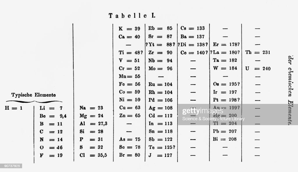 Mendeleyevs periodic table 1869 pictures getty images dmitry mendeleyev 1834 1907 was the russian chemist who formulated the periodic table urtaz Choice Image