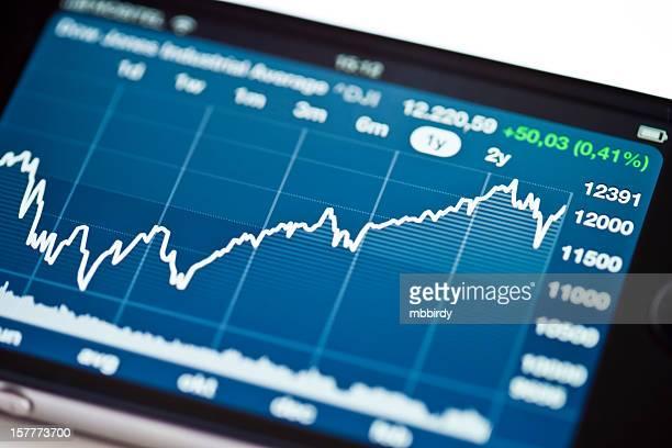 Dow Jones Industrial Average Index graph on iPhone 4