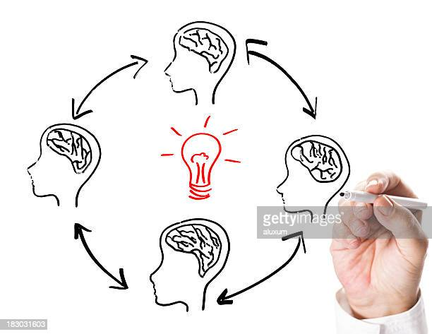 Drawing of the cycle of brainstorming