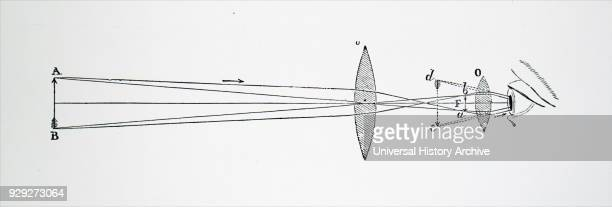 Engraving depicting the arrangement of lenses in Johannes Kepler's telescope This had two double convex lenses and gave a wider field of view...