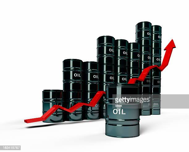 Exploding Oil Demand and Price Uptrend