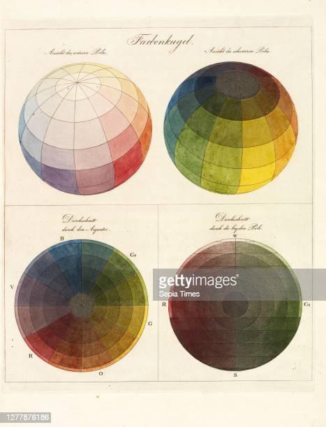 Farbenkugel, Farben-Kugel; oder, Construction des Verhältnisses aller Mischungen der Farben zu einander, und ihrer vollständigen Affinität, mit...