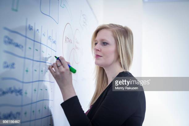 Female scientist drawing on white board in meeting room