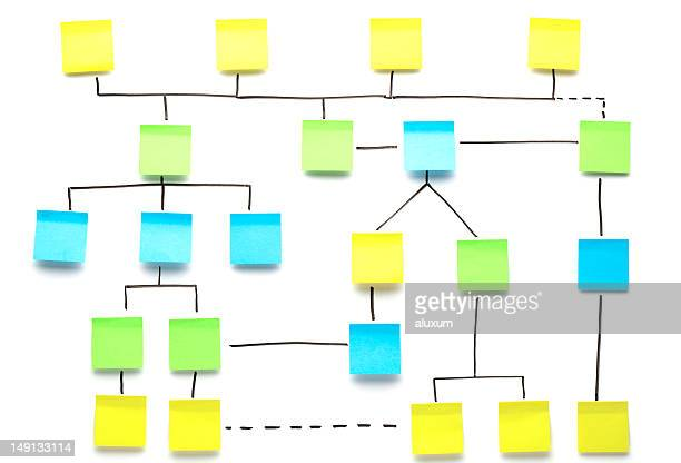 flowchart made of adhesive notes - diagram stock pictures, royalty-free photos & images
