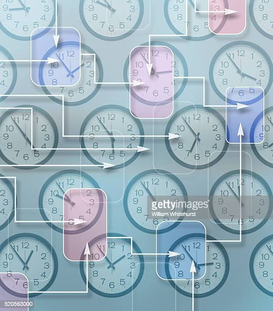 Flowcharts and Clocks