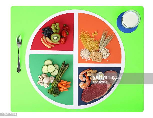Food plate nutrition chart split into four wedges