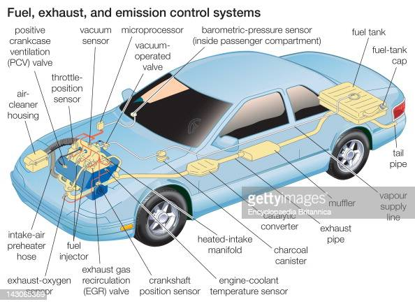 Fuel  Exhaust And Emission Control Systems  Diagram