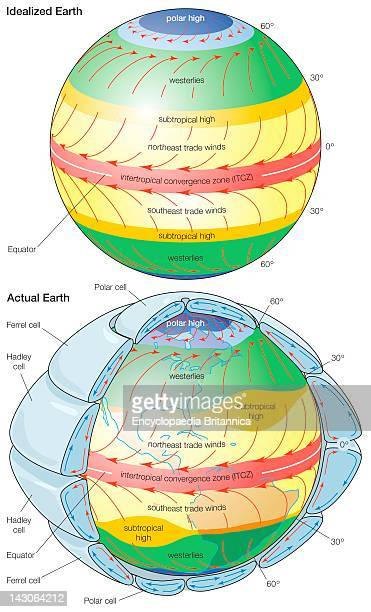 General Patterns Of Atmospheric Circulation Over An Idealized Earth With A Uniform Surface And The Actual Earth