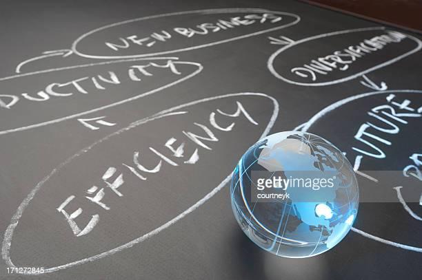 Ordinogramme concept Global d'efficacité