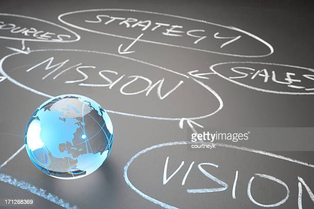 Global mission Flussdiagramm Konzept