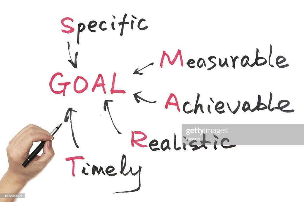 Goal setting concept using acronym of SMART