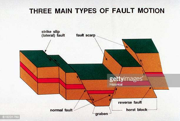 earthquake results diagram earthquake diagram stock photos and pictures | getty images deep earthquake diagram