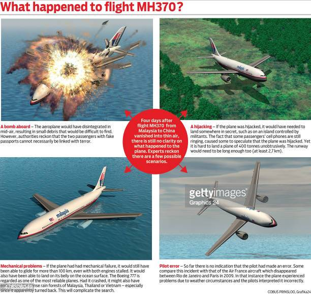 Graphic illustrating 4 scenarios that could have happened to flight MH370. The flight carrying 239 passengers from Kuala Lumpur to Thailand was...