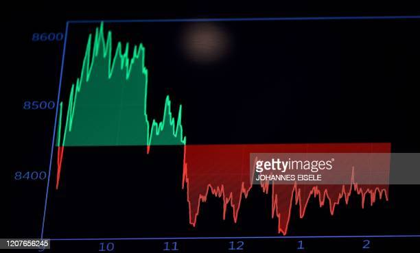 A graphs shows the DAX at the opening bell at the New York Stock Exchange on March 19 2020 at Wall Street in New York City Wall Street stocks fell...