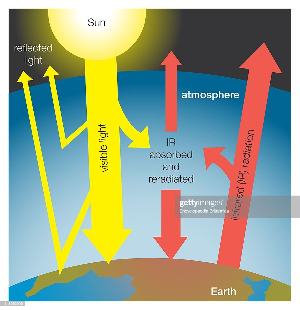 Greenhouse effect on earth pictures getty images greenhouse effect on earth greenhouse gases absorb infrared radiation emitted from earth and reradiate it ccuart Images