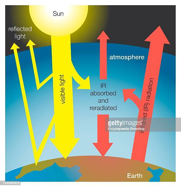 Greenhouse Effect On Earth Greenhouse Gases Absorb Infrared Radiation Emitted From Earth And Reradiate It Back Thus Contributing To The Greenhouse...