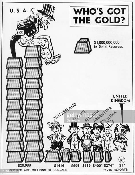 Here's how a major portion of the world's $27 billion in gold is distributed with the US holding about 80 per cent Britain's Secretary Bevin has...
