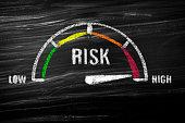 High risk meter
