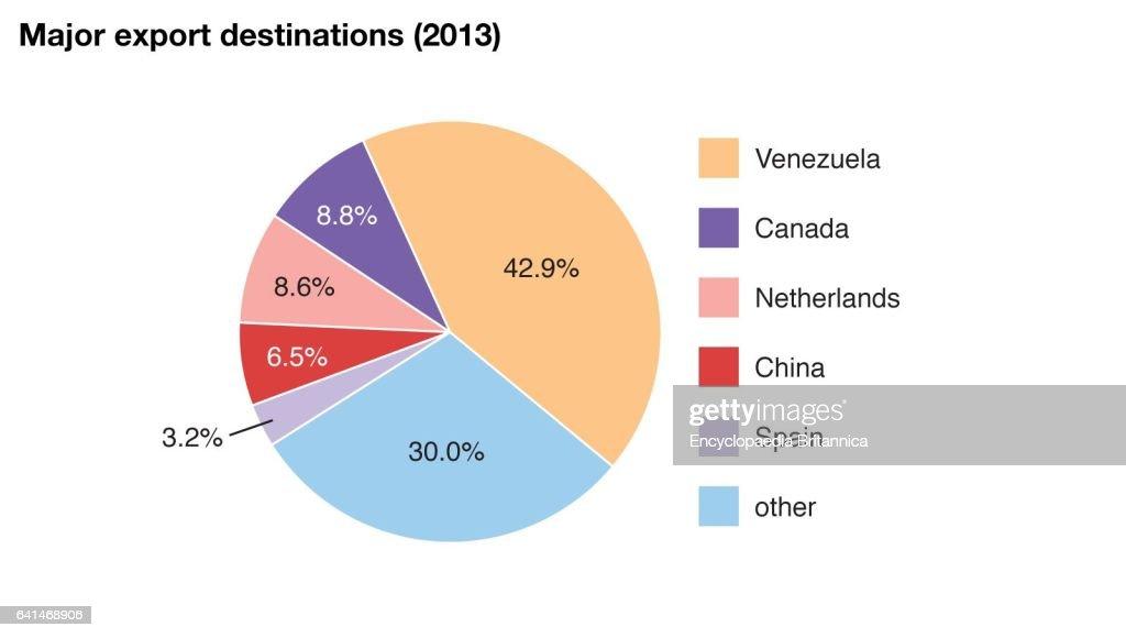 Historic 2016 World Data Chart Major Export Destinations Pie Chart
