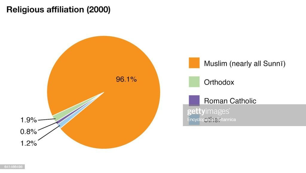 Historic World Data Chart Religious Affiliation Pie Chart - Religion chart 2016
