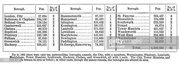 historical data of population of london - country geographic area stock pictures, royalty-free photos & images