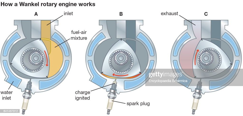 how a wankel rotary engine works motor rotary engine gasoline rh gettyimages fr Mazda Wankel Engine How a Wankel Engine Works